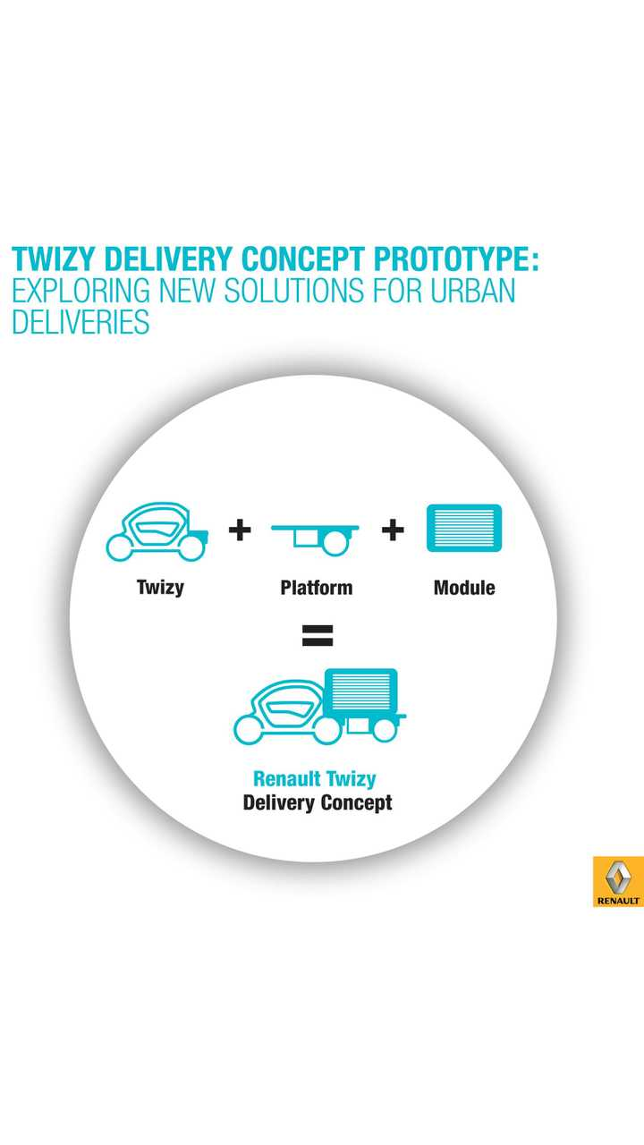 Renault exploring new solutions for urban deliveries