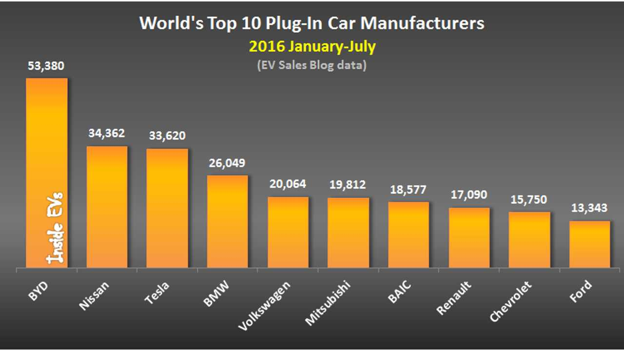 No one builds EVs like BYD. Also of note: BYD's  EV sales are currently up 100% this year...so no one will be catching them any time soon either.
