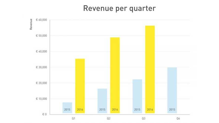 Fastned Q3'2016 results