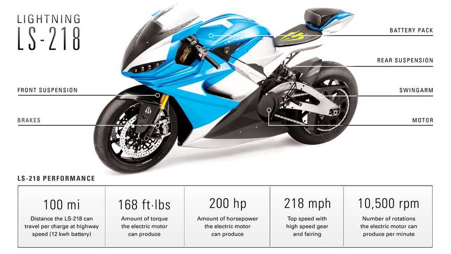 Lightning LS-218 Becomes World's Fastest Production Electric Motorcycle - Full Specs Released