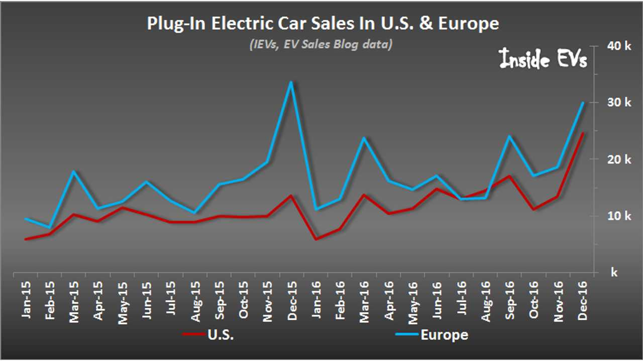 Plug-In Electric Car Sales In Europe & U.S. – December 2016
