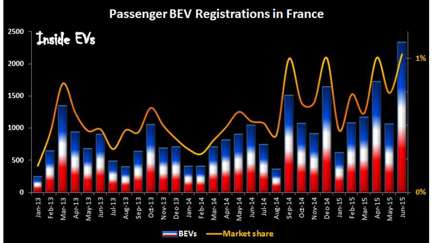 Plug-In Electric Car Sales In France Hit Record High 3,384 in June