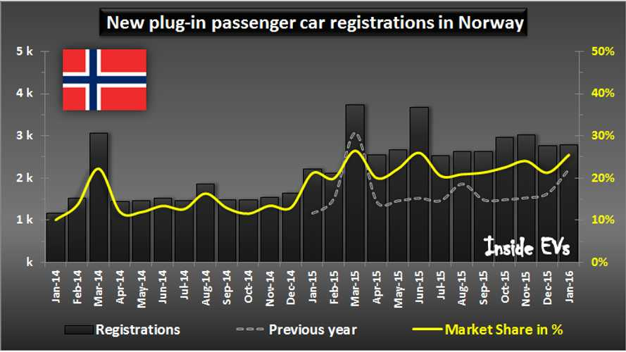Norway Begins 2016 With Over 25% Market Share For Plug-In Electric Cars