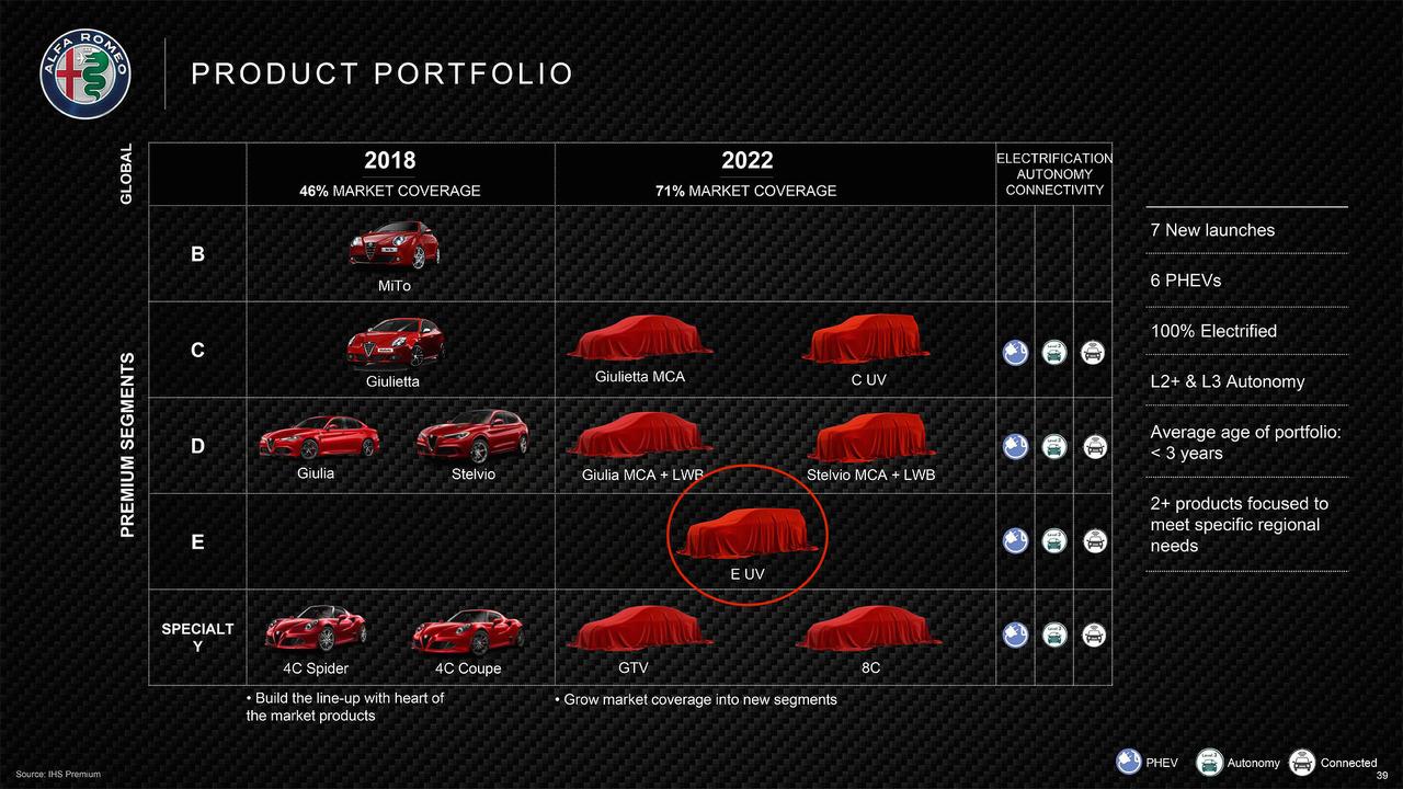 Alfa Romeo E-Segment Crossover