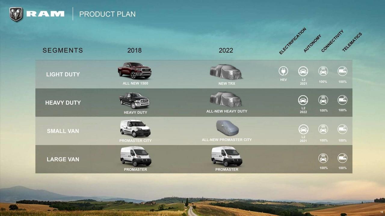 Ram 2018-2022 plan