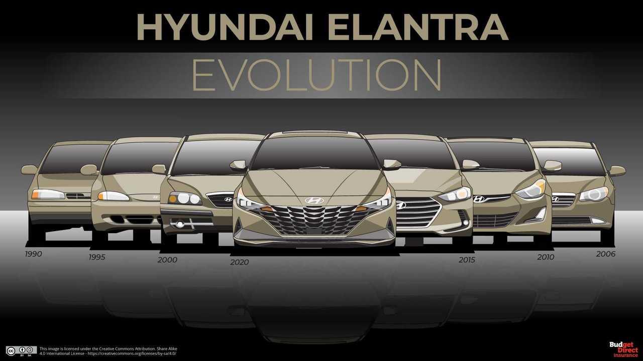 The Evolution Of Hyundai Elantra Lined Up