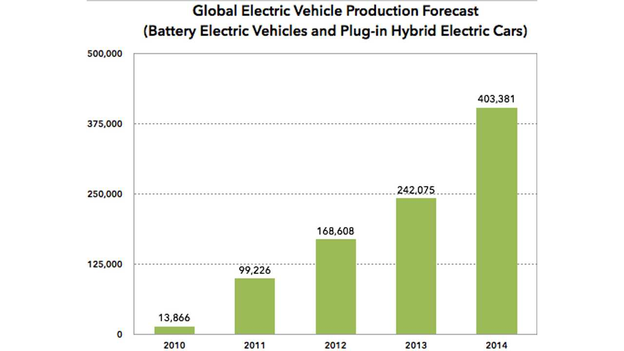 IHS Automotive: Production of Plug-In Vehicles to Increase by 67% in 2014