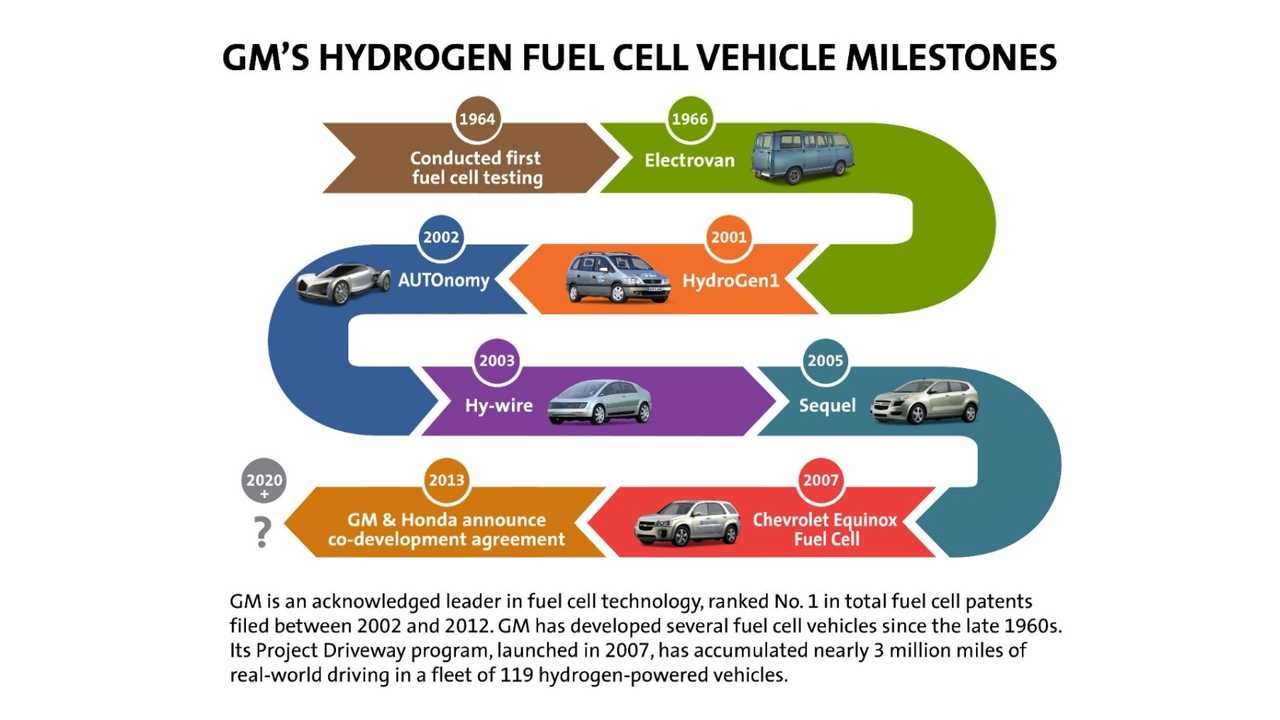GM Celebrates Almost 40 Years Of Not Building A Hydrogen Fuel Cell Vehicle In This Slide Released Previously