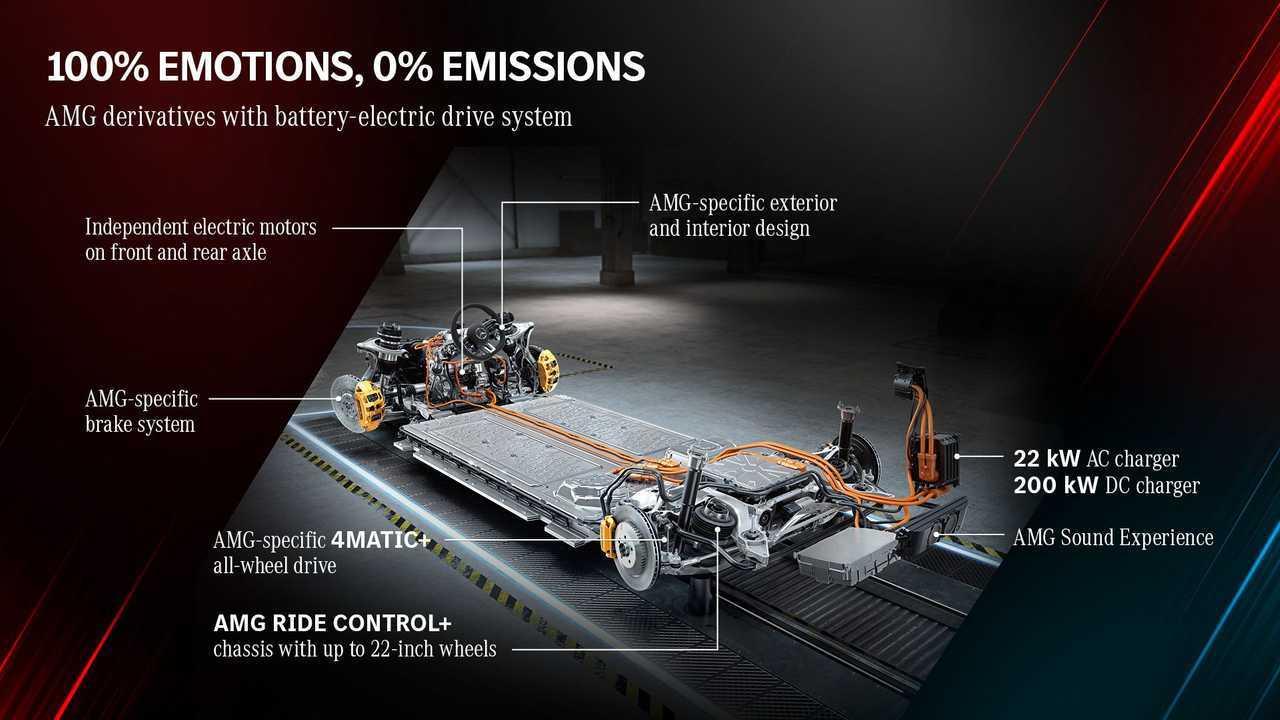 Mercedes-AMG ev plan image