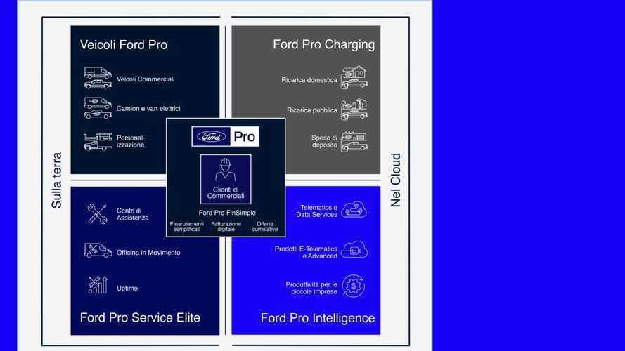 Ford Pro, il pacchetto di servizi dedicato ai professionisti