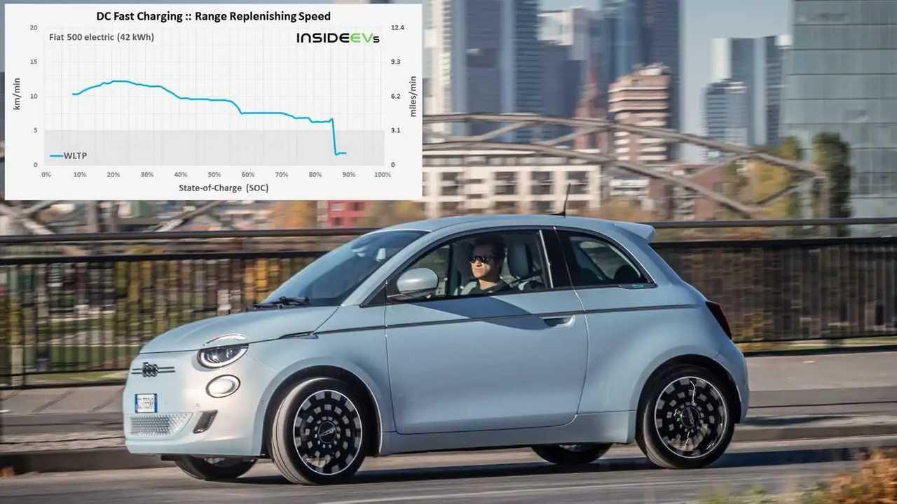 Der Fiat 500 e lädt Reichweite deutlich schneller nach als die Konkurrenz