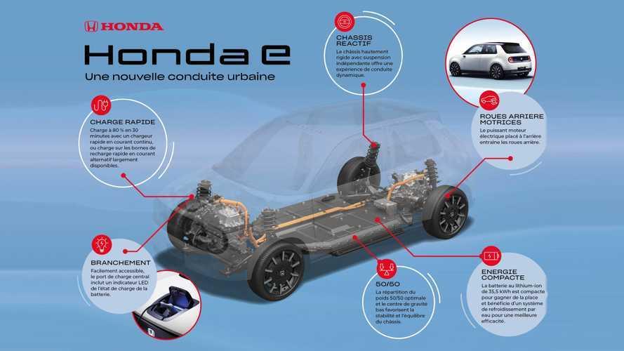 Honda E - Premières infos techniques
