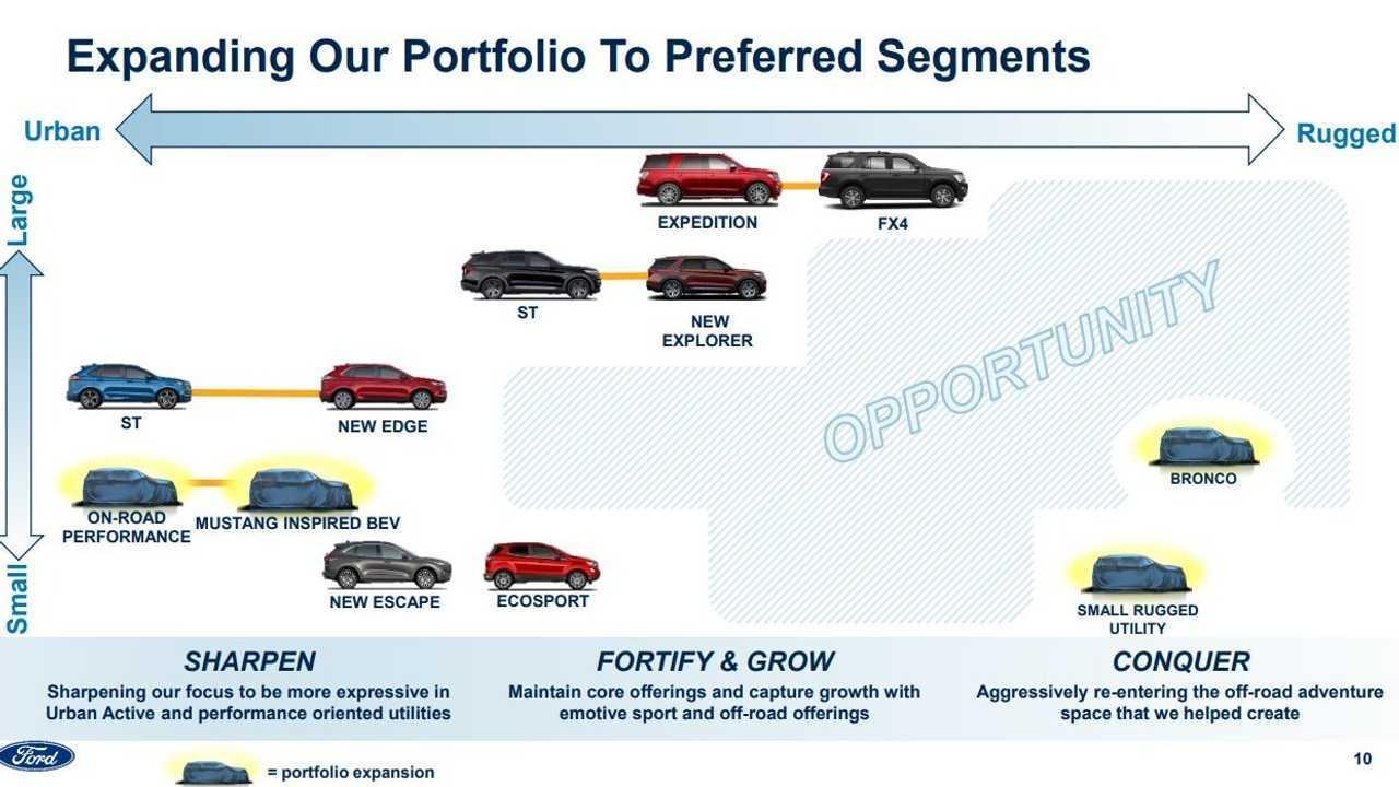 Ford - Novos produtos para os EUA