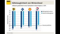 Winterdiesel: Tricksen Aral und Co.?