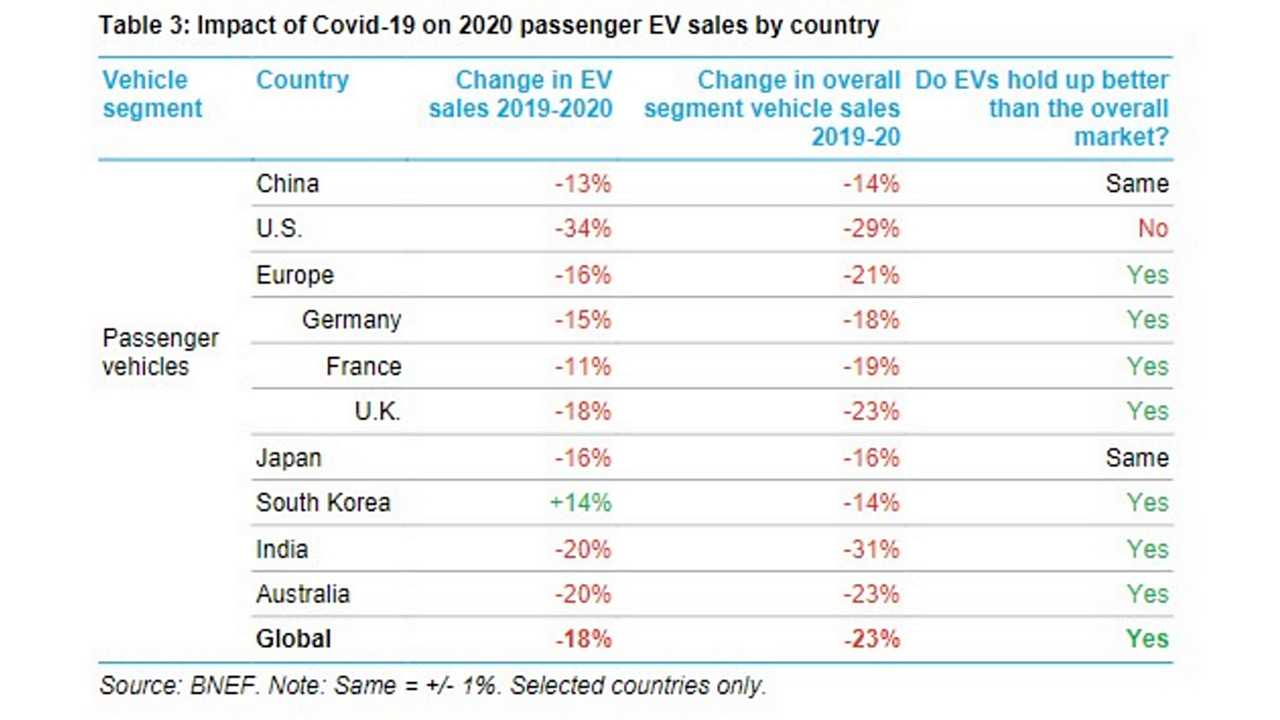 BloombergNEF: While China And Europe Want EVs, The US Prefers ICE Cars