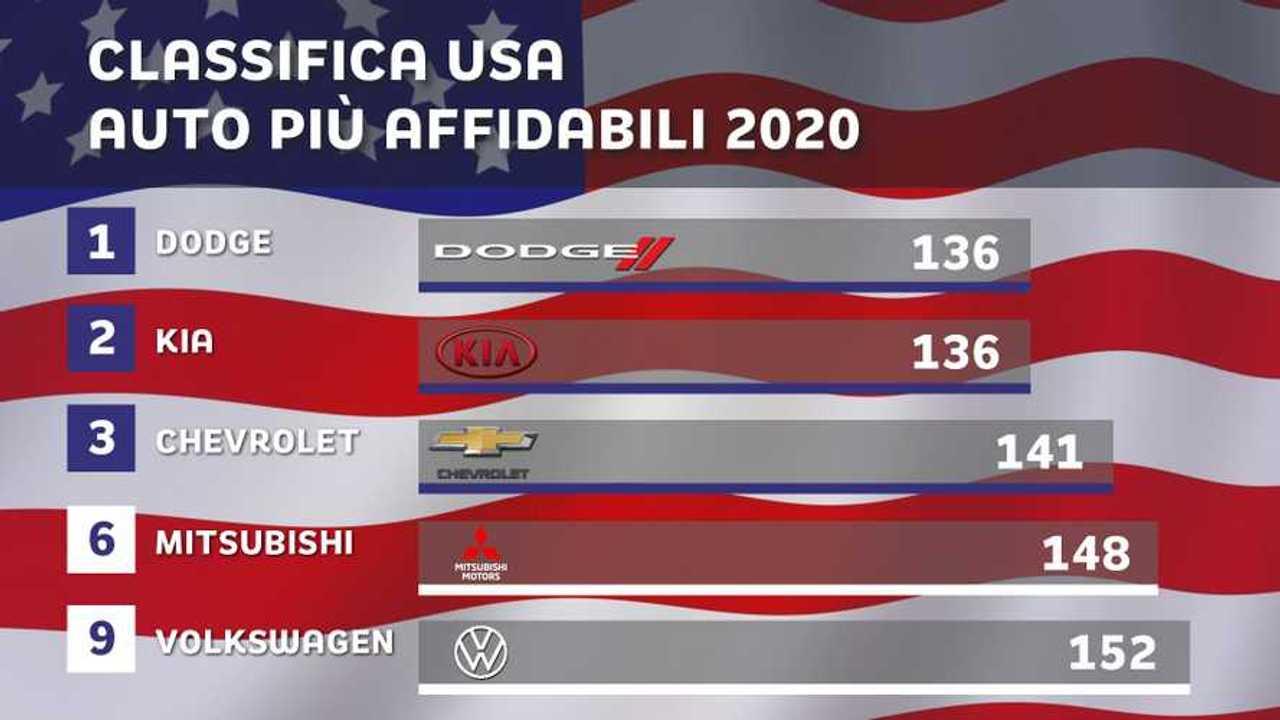 Le auto più affidabili del 2020, la classifica dagli USA