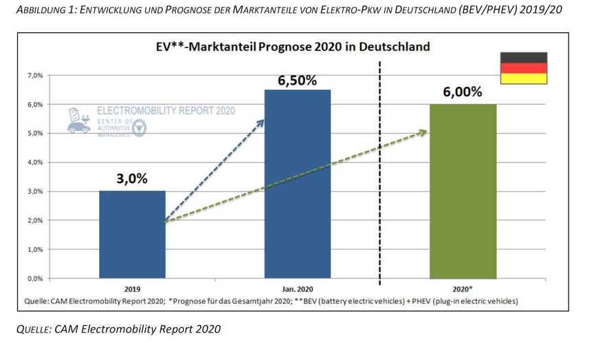 Plug-in-Hybride und Elektroautos: 6 Prozent Marktanteil schon 2020?