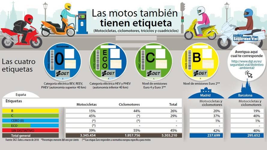 Clasificación ambiental de la DGT de los vehículos ligeros