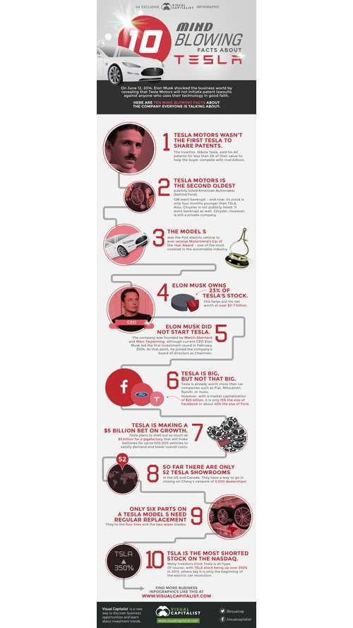 mind-blowing-facts-about-tesla-motors