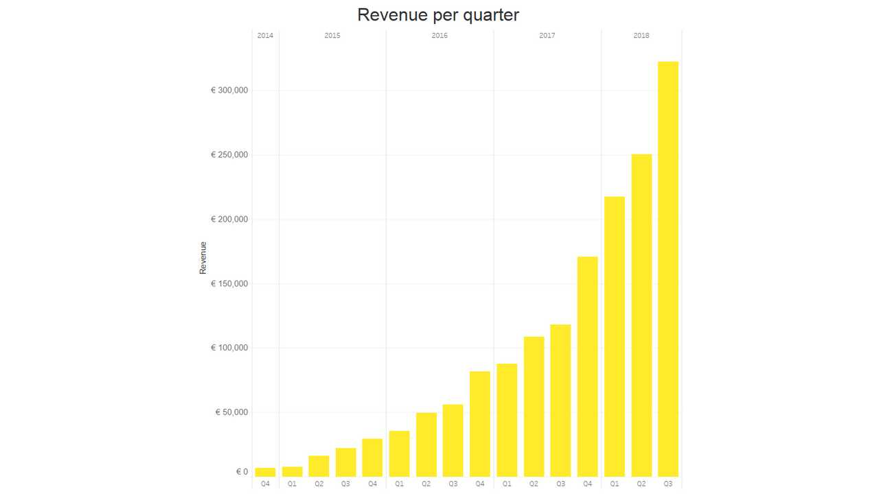 Fastned results in Q3'2018 – revenues