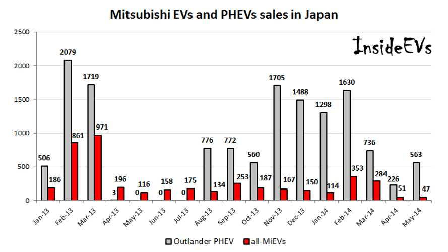 Mitsubishi Outlander PHEV Sales Recover In Japan