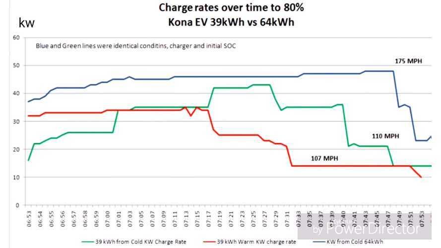 Hyundai Kona Electric Charging Rates Compared: 39-kWh vs 64-kWh