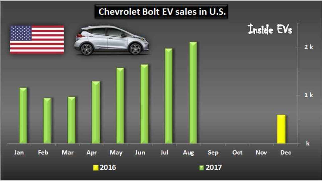 Chevrolet Bolt EV sales in U.S. – August 2017