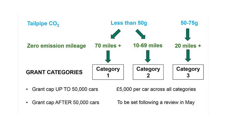 UK Breaks 25,000 Plug-In Cars Sold Barrier; Announces New Categories For Plug-In Car Grant