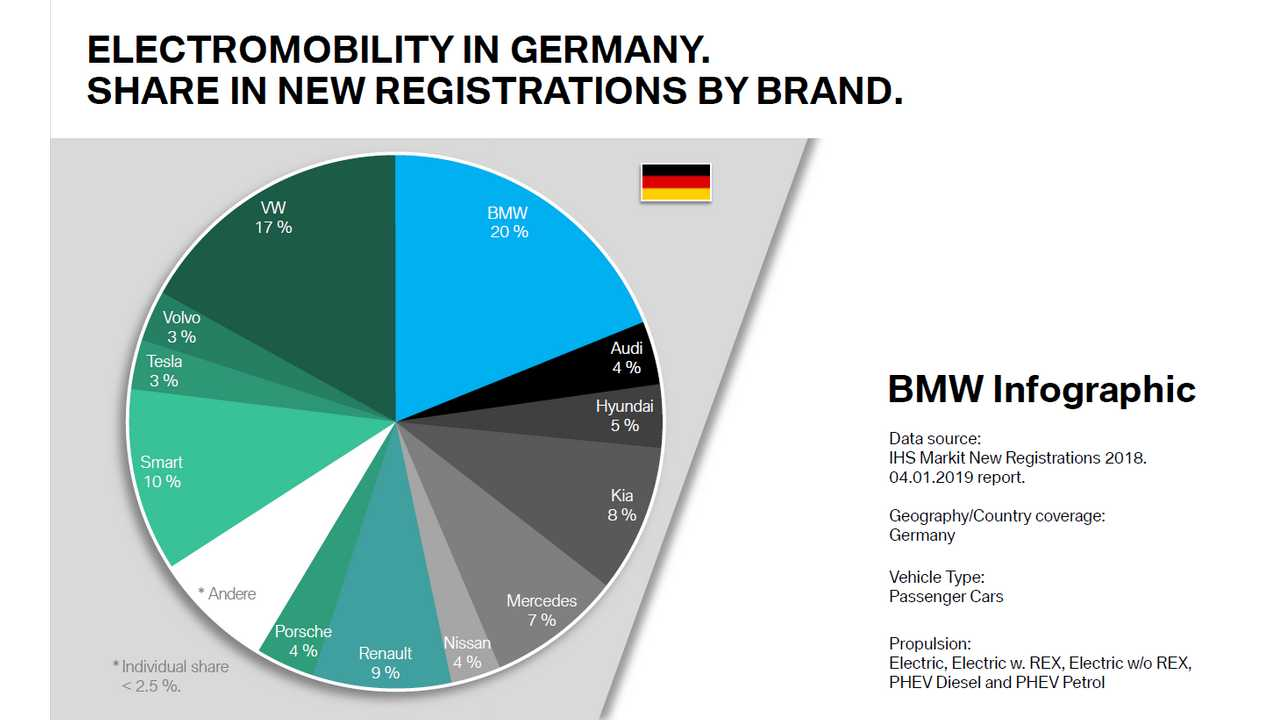 BMW Electromobility In Germany. Share In New Registrations By Brand. Year 2018