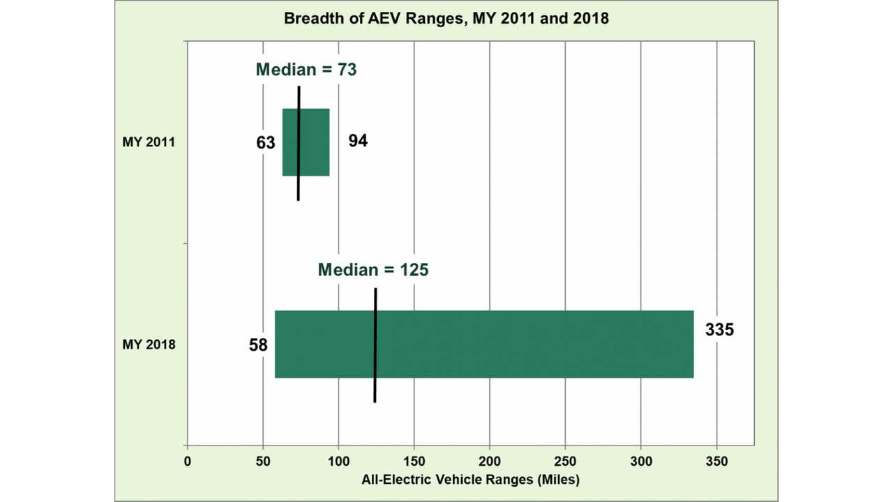 Median All Electric Vehicle Range Source Energy Gov