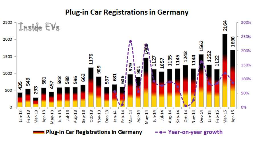 Plug-In Electric Car Sales In Germany Up 88% In April