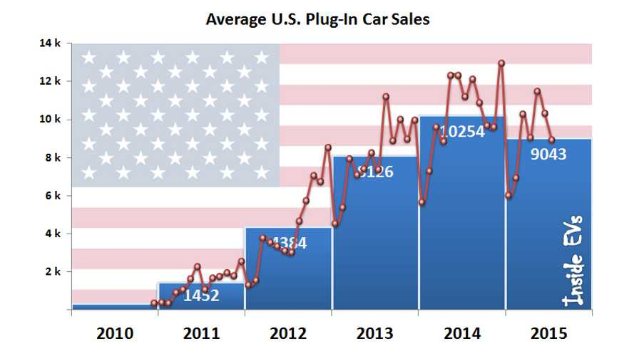 2015 Average Plug-In Electric Car Sales In US 6% Lower Than In 2014