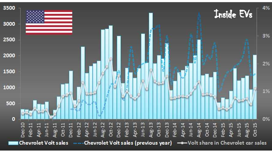 Chevrolet Volt Sales Rebound In October - Future Outlook & Market Share