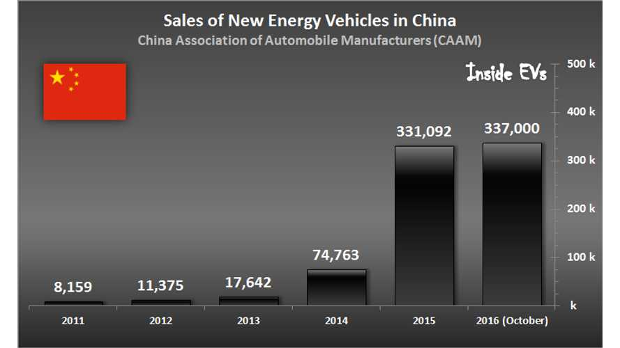 EV Sales In China Pass 2015 Results, Now Approaching 350,000
