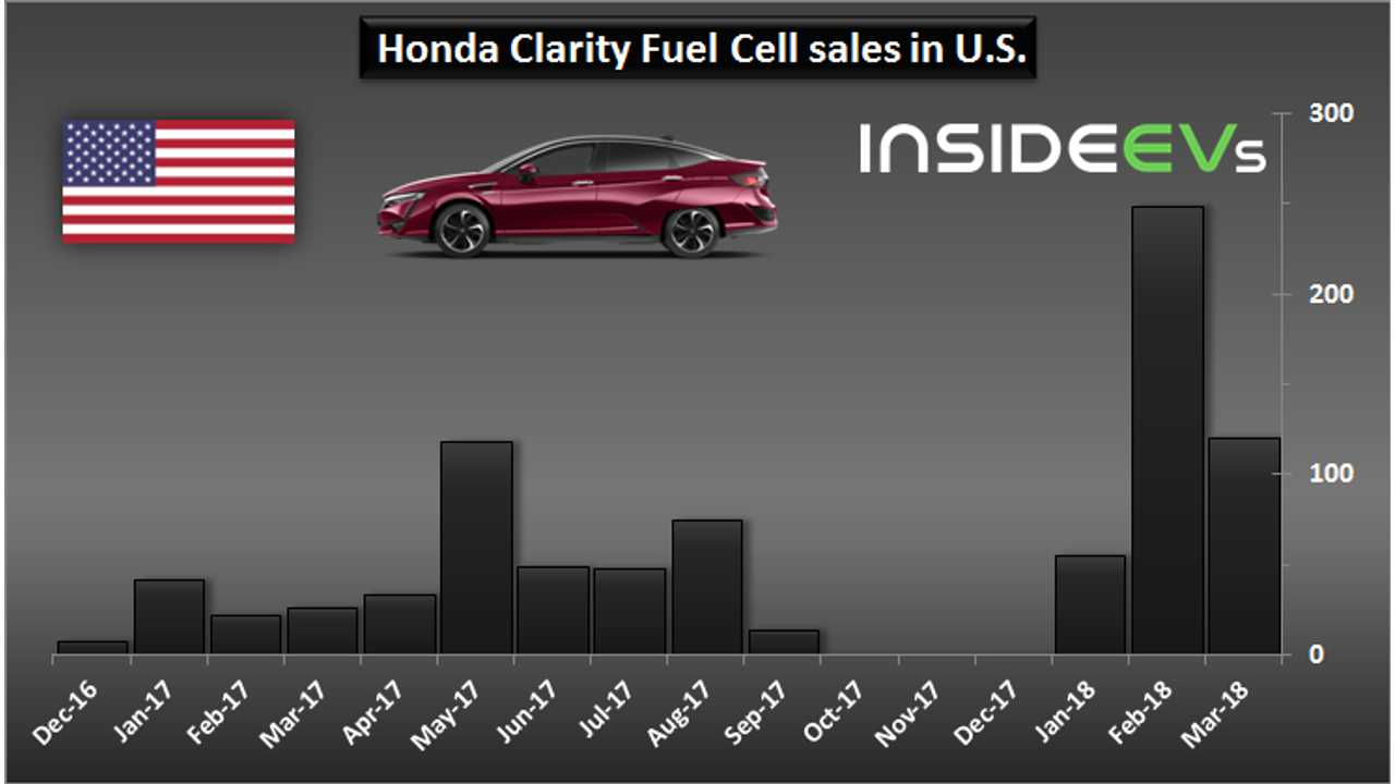 Honda Clarity Fuel Cell sales in U.S. - March 2018