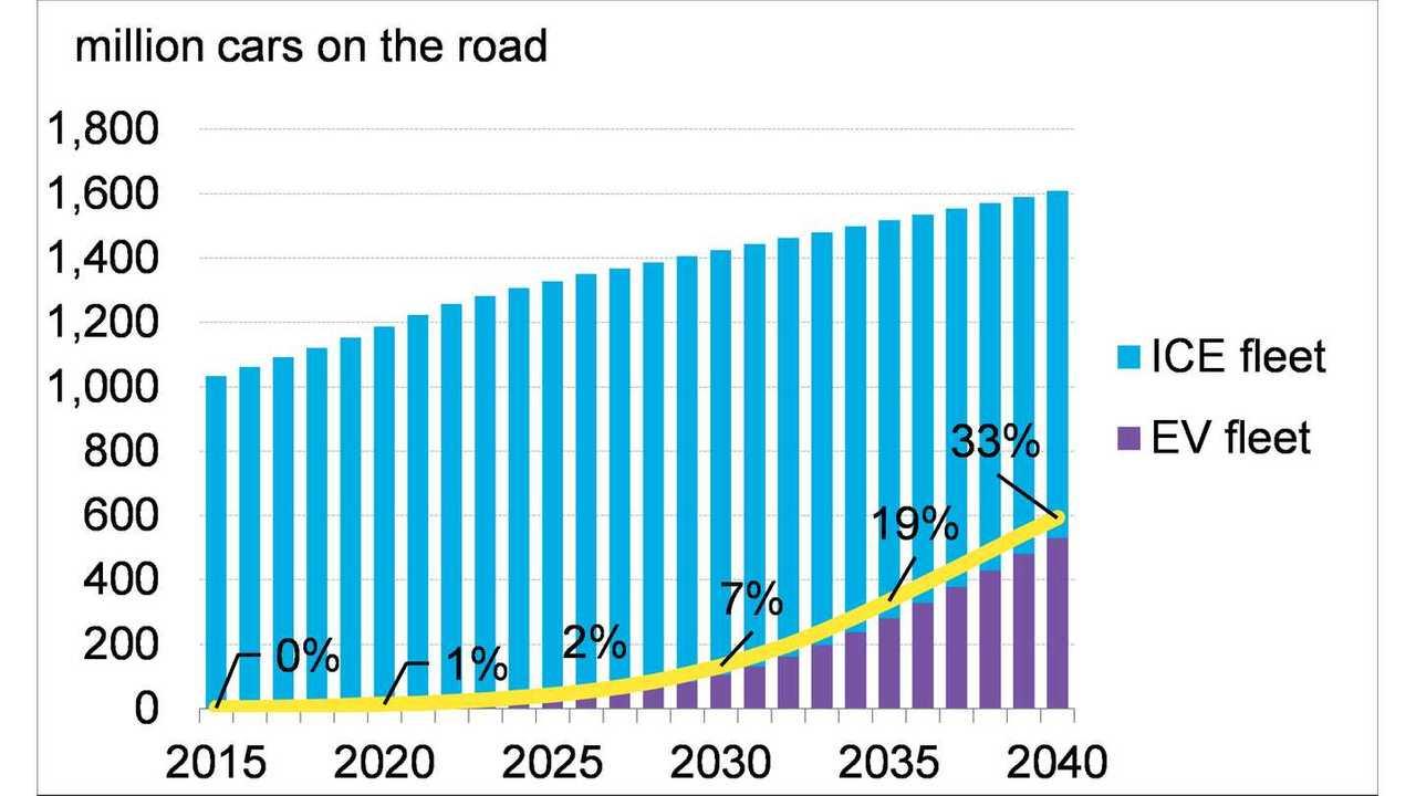 Global light-duty vehicle fleet (source: Bloomberg New Energy Finance)