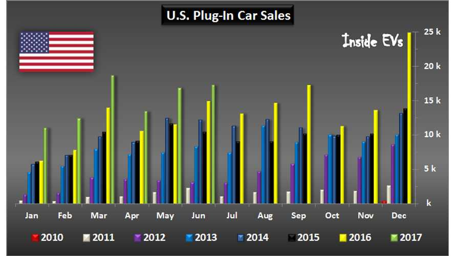 Higher Highs Incoming: All-time U.S. Plug-In Vehicles Sales Graphed