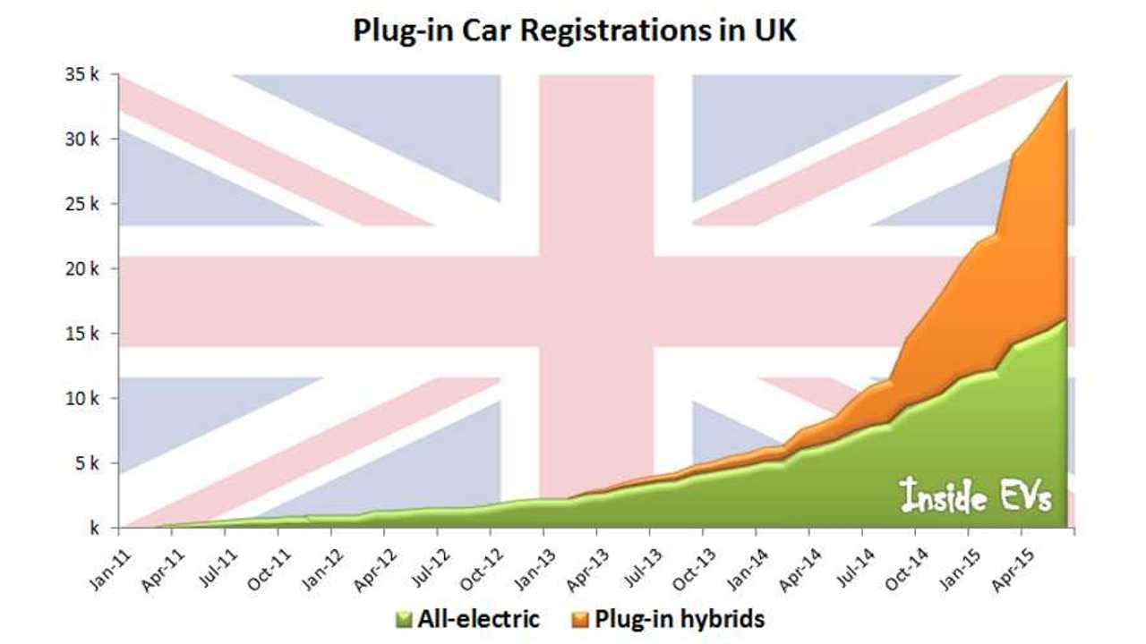 UK Plug In Car Grant Nears 50,000 Vehicle Limit