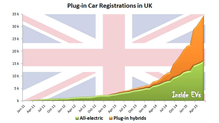 UK Plug In Car Grant Nears 50,000 Vehicle Limit