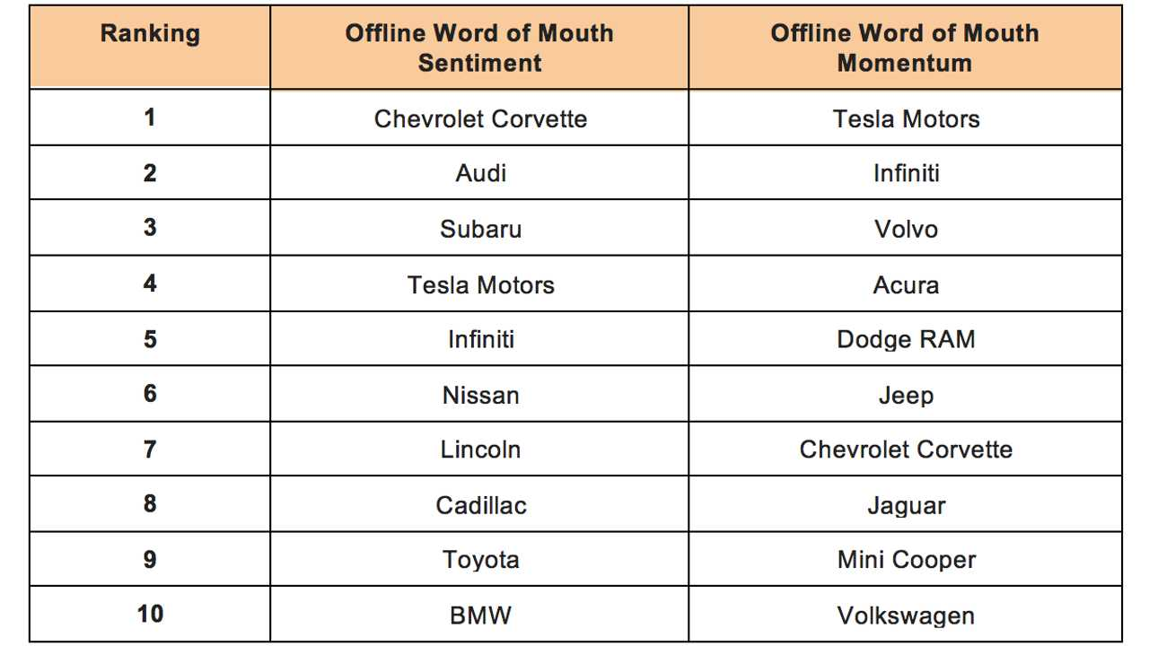 Rankings of the Top Ten Automotive Brands based on offline word of mouth data (source: <a href=