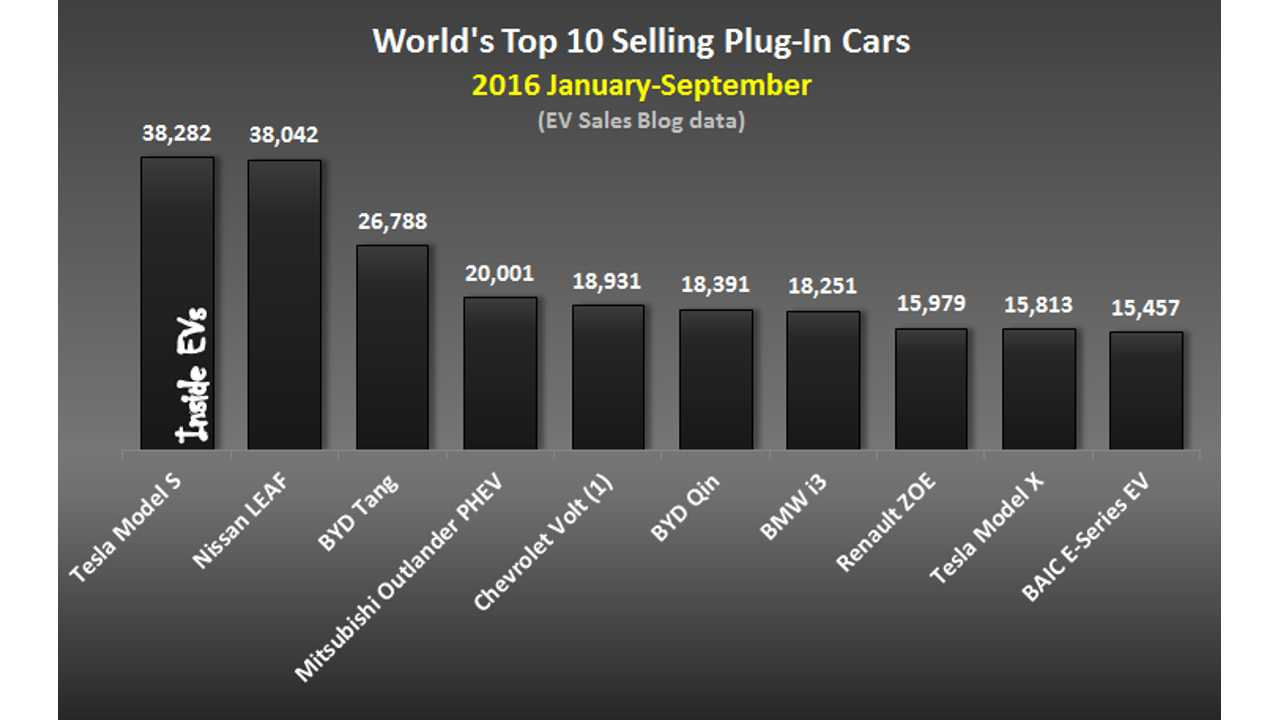 World's Top 10 Selling EVs Led By The Tesla Model S After Strong September