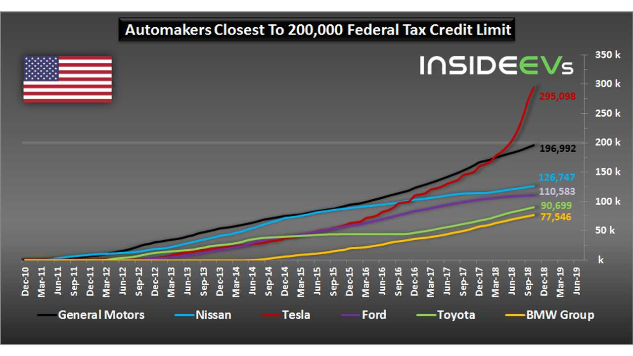 Automakers Closest To 200,000 Federal Tax Credit Limit – October 2018