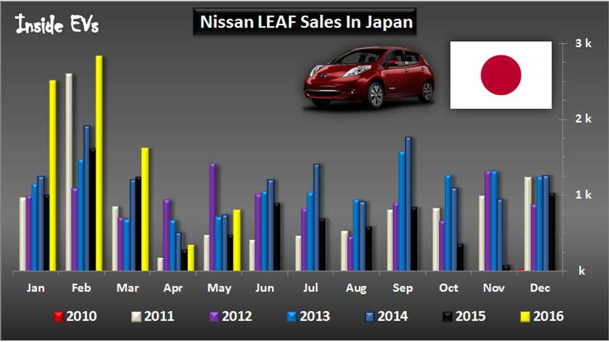 Nissan LEAF Sales In Japan Up 70% In May - Best Monthly Result Since 2012