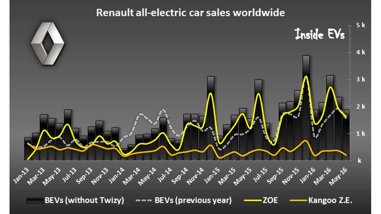 Renault Electric Car Sales Up By 20% In May – Details