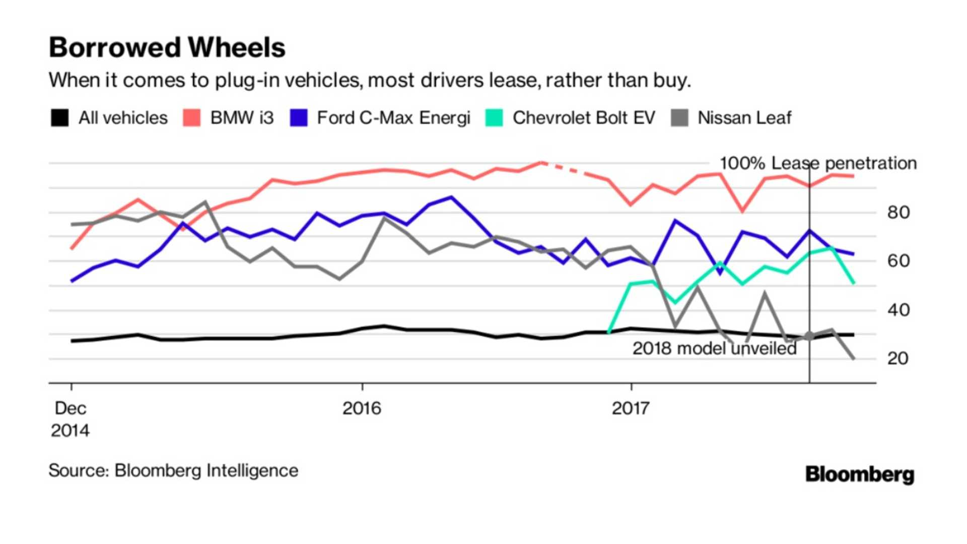 Nearly 80 Of Electric Cars Minus Tesla Are Leased Not Bought In U S