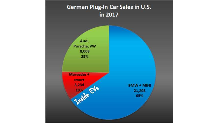 German Automakers Account For 16% Of Electric Car Sales In U.S.
