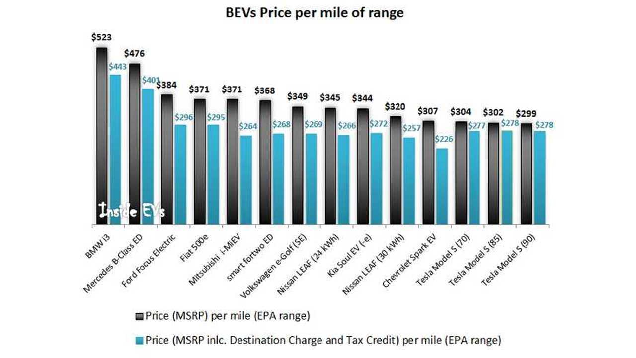 BEVs Price per mile of range – US (September 2015)