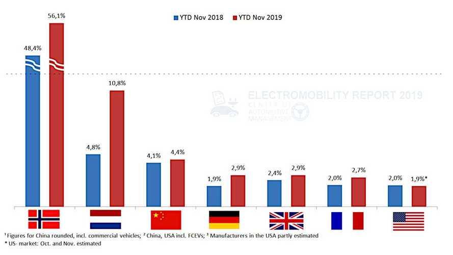 Electromobility Report 2019 (Stefan Bratzel, CAM)