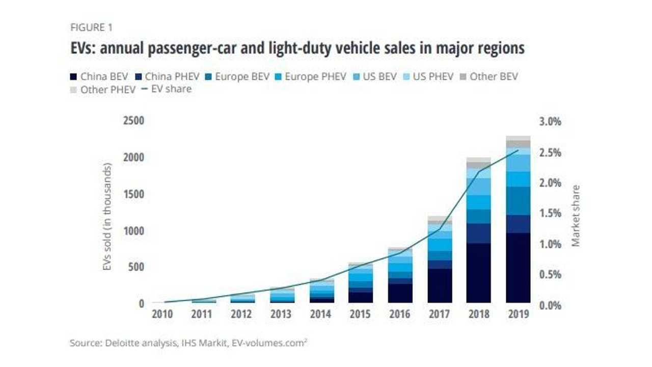 Lo studio Deloitte sulla diffusione delle auto elettriche da qui al 2030