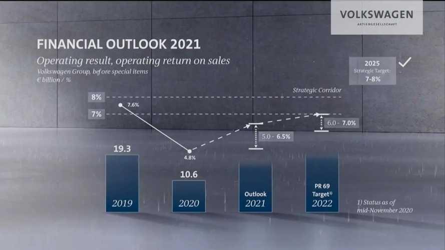 Volkswagen AG - conferência anual de resultados 2021
